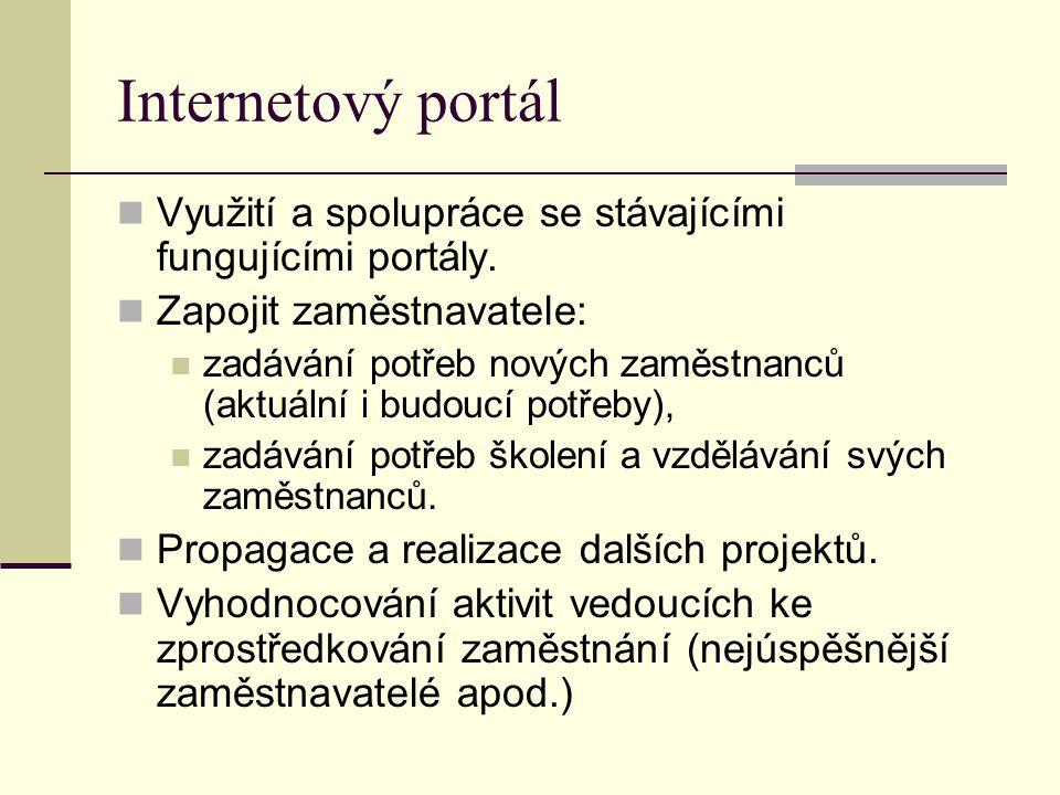 Internetový portál Využití a spolupráce se stávajícími fungujícími portály. Zapojit zaměstnavatele: zadávání potřeb nových zaměstnanců (aktuální i bud