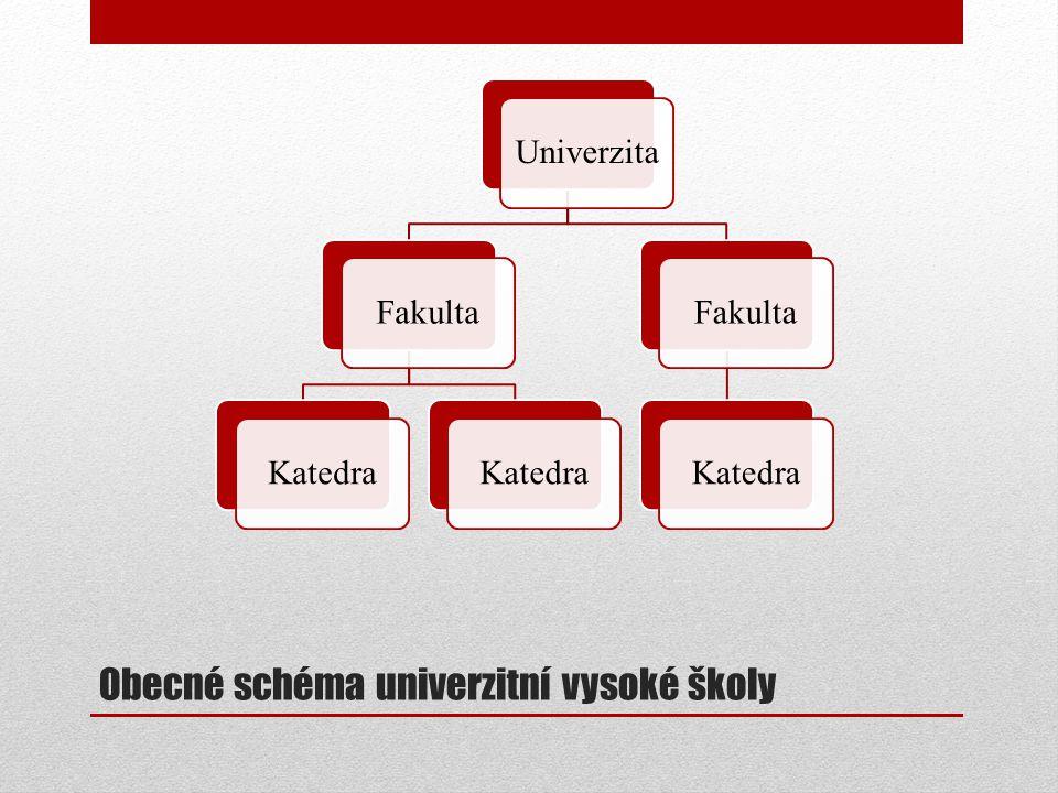 Obecné schéma univerzitní vysoké školy UniverzitaFakultaKatedra FakultaKatedra