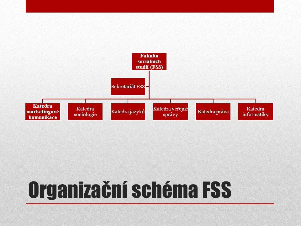Organizační schéma FSS Fakulta sociálních studií (FSS) Katedra marketingové komunikace Katedra sociologie Katedra jazyků Katedra veřejné správy Katedra práva Katedra informatiky Sekretariát FSS