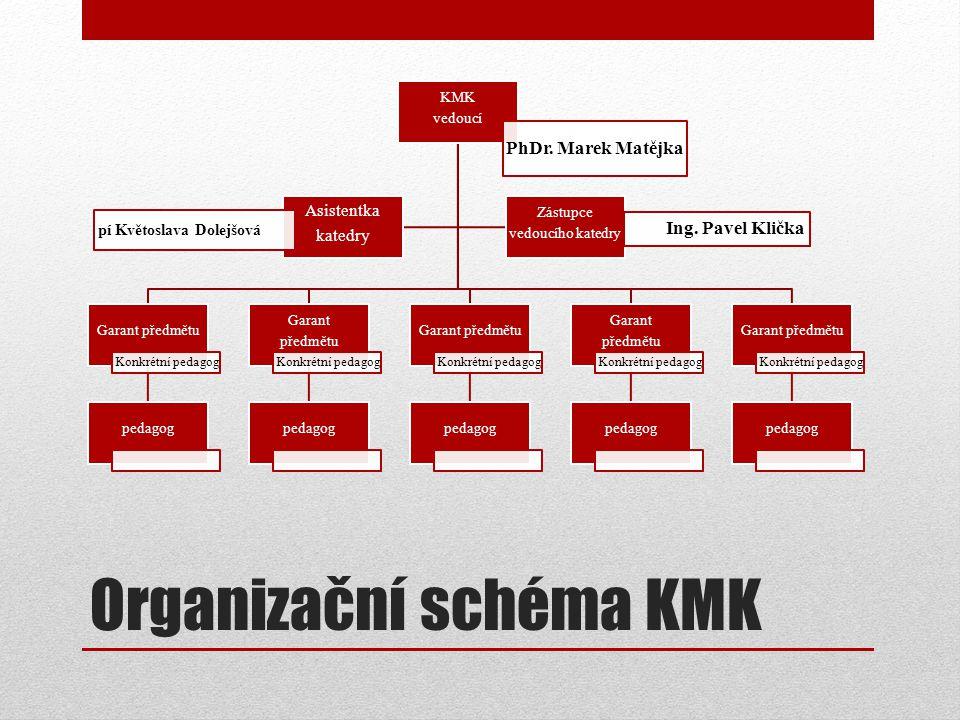 Organizační schéma KMK KMK vedoucí PhDr.