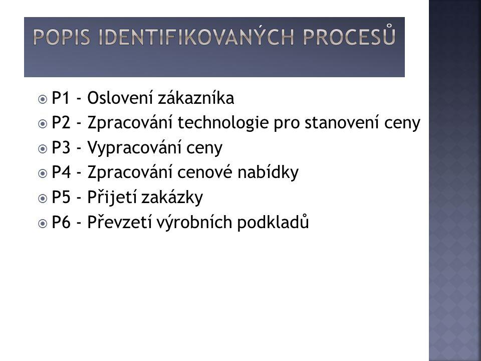  P1 - Oslovení zákazníka  P2 - Zpracování technologie pro stanovení ceny  P3 - Vypracování ceny  P4 - Zpracování cenové nabídky  P5 - Přijetí zakázky  P6 - Převzetí výrobních podkladů