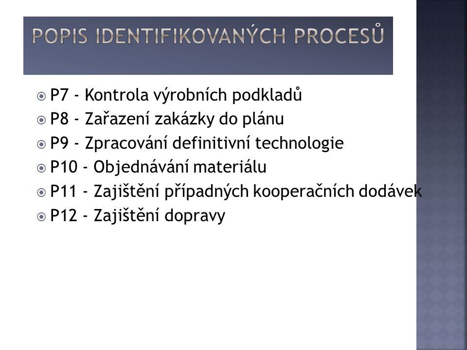  P7 - Kontrola výrobních podkladů  P8 - Zařazení zakázky do plánu  P9 - Zpracování definitivní technologie  P10 - Objednávání materiálu  P11 - Zajištění případných kooperačních dodávek  P12 - Zajištění dopravy