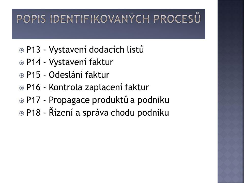  P13 - Vystavení dodacích listů  P14 - Vystavení faktur  P15 - Odeslání faktur  P16 - Kontrola zaplacení faktur  P17 - Propagace produktů a podniku  P18 - Řízení a správa chodu podniku