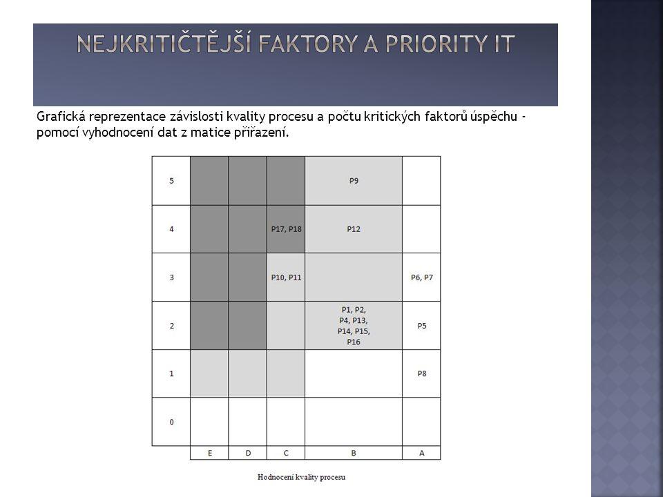 Grafická reprezentace závislosti kvality procesu a počtu kritických faktorů úspěchu - pomocí vyhodnocení dat z matice přiřazení.