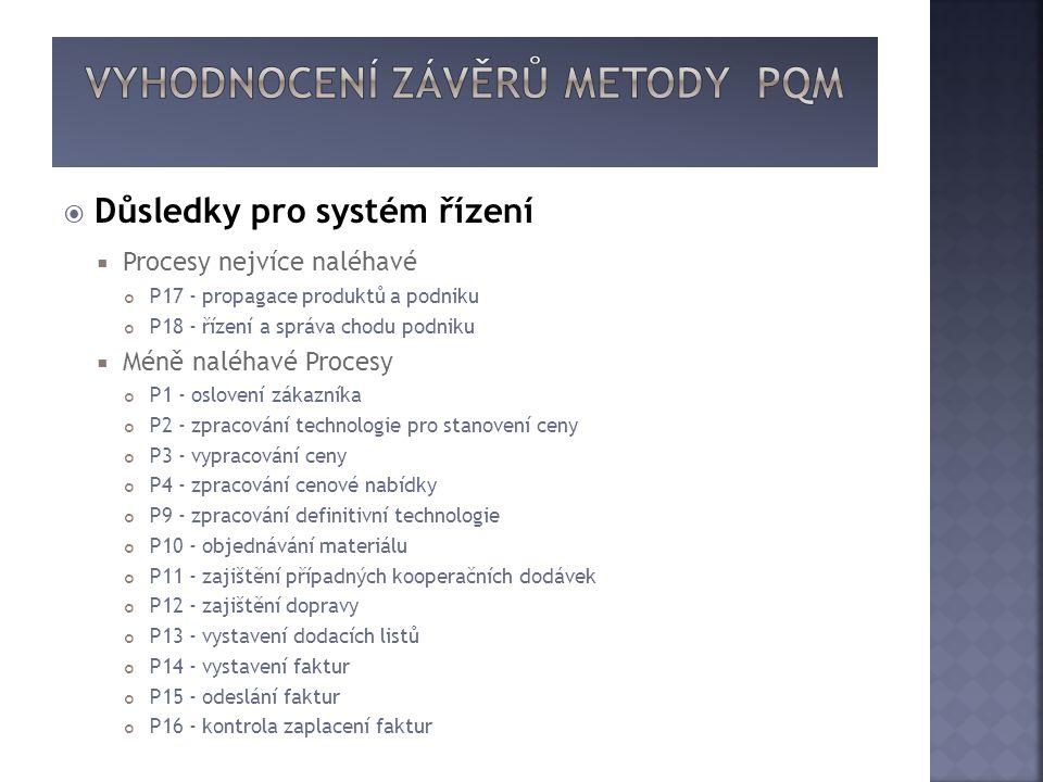  Důsledky pro systém řízení  Procesy nejvíce naléhavé P17 - propagace produktů a podniku P18 - řízení a správa chodu podniku  Méně naléhavé Procesy P1 - oslovení zákazníka P2 - zpracování technologie pro stanovení ceny P3 - vypracování ceny P4 - zpracování cenové nabídky P9 - zpracování definitivní technologie P10 - objednávání materiálu P11 - zajištění případných kooperačních dodávek P12 - zajištění dopravy P13 - vystavení dodacích listů P14 - vystavení faktur P15 - odeslání faktur P16 - kontrola zaplacení faktur