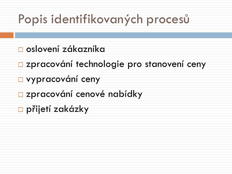  oslovení zákazníka  zpracování technologie pro stanovení ceny  vypracování ceny  zpracování cenové nabídky  přijetí zakázky Popis identifikovaných procesů