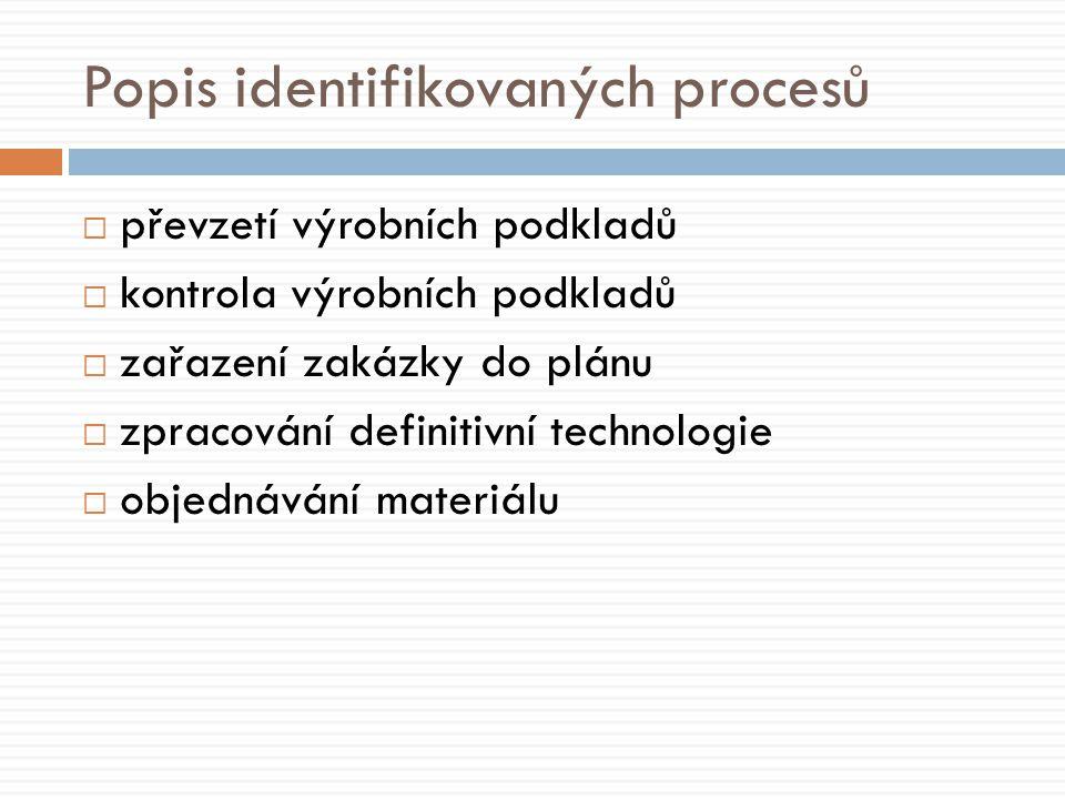  převzetí výrobních podkladů  kontrola výrobních podkladů  zařazení zakázky do plánu  zpracování definitivní technologie  objednávání materiálu Popis identifikovaných procesů
