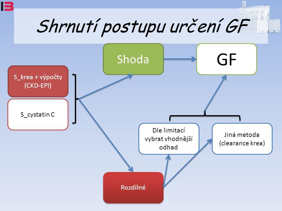 Shrnutí postupu určení GF S_krea + výpočty (CKD-EPI) S_cystatin C Shoda GF Rozdílné Dle limitací vybrat vhodnější odhad Jiná metoda (clearance krea)