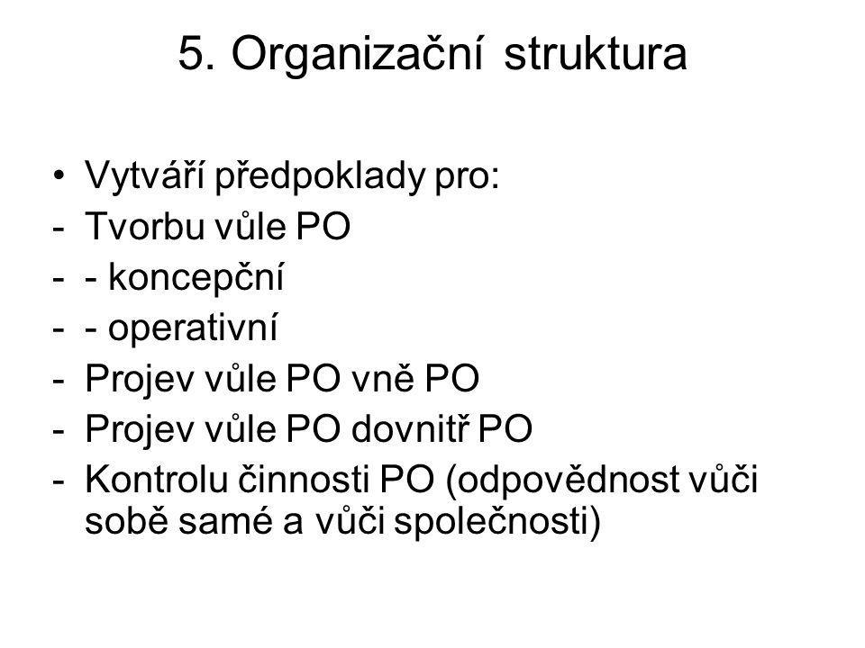 5. Organizační struktura Vytváří předpoklady pro: -Tvorbu vůle PO -- koncepční -- operativní -Projev vůle PO vně PO -Projev vůle PO dovnitř PO -Kontro