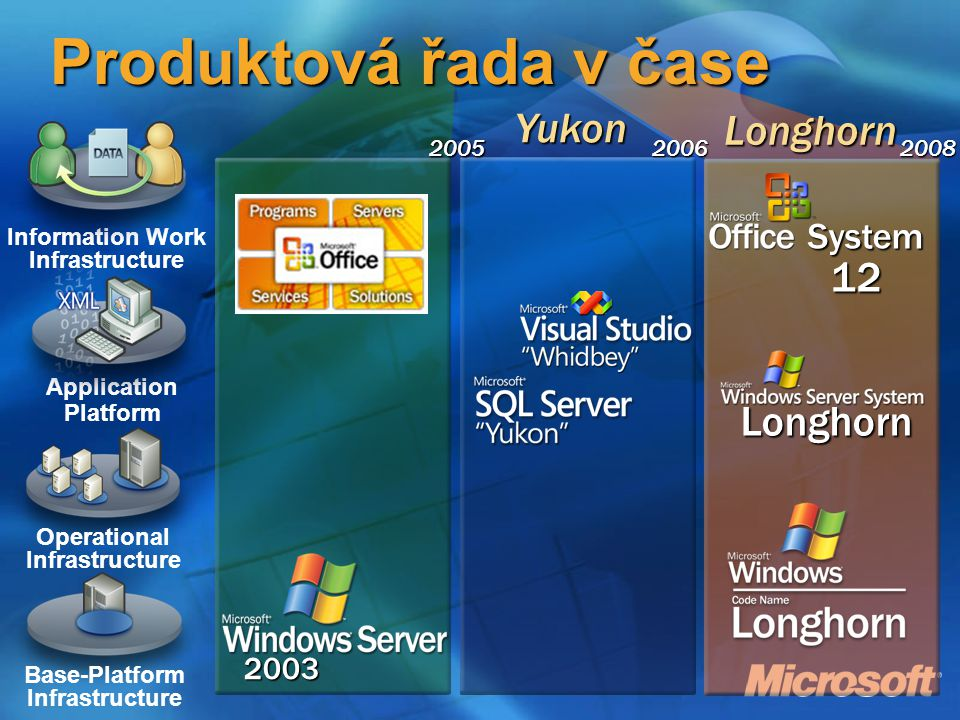 Information Worker Trustworthy Computing Longhorn Dynamic Systems Initiative (DSI).NET Office System 12 Programs Servers Services Zvýšení produktivity uživatelů Komunikací & Kolaborací