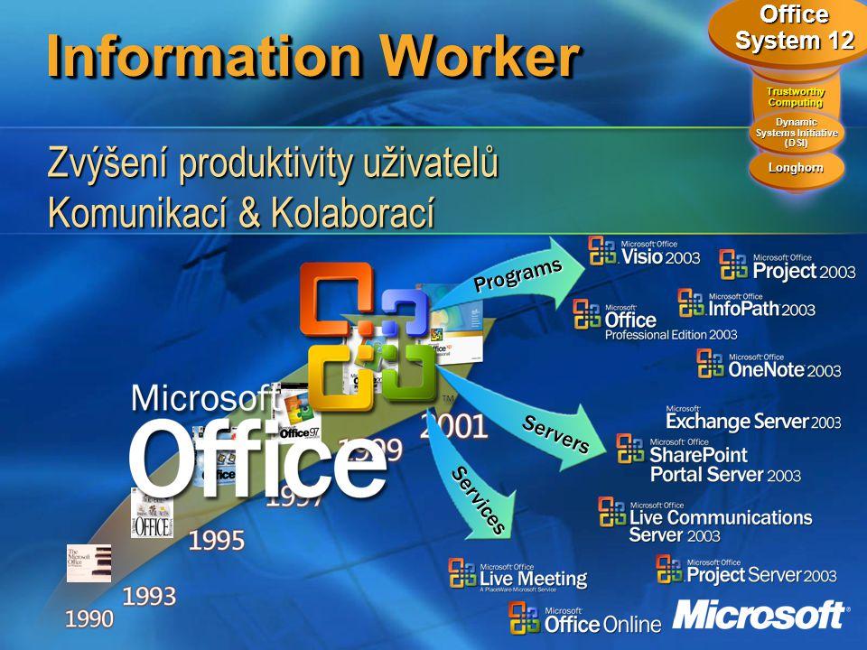 Information Worker Trustworthy Computing Longhorn Dynamic Systems Initiative (DSI).NET Office System 12 Programs Servers Services Zvýšení produktivity