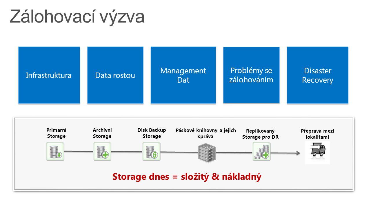 6 Primarní Storage Disk Backup Storage Páskové knihovny a jejich správa Archivní Storage Replikovaný Storage pro DR Přeprava mezi lokalitami Storage dnes = složitý & nákladný Management Dat Problémy se zálohováním Disaster Recovery Data rostou Infrastruktura