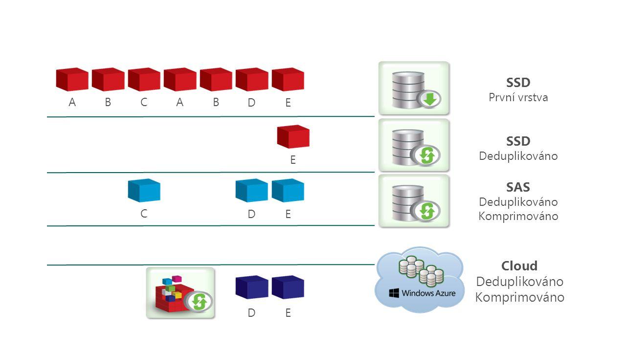 SSD Deduplikováno SAS Deduplikováno Komprimováno Cloud Deduplikováno Komprimováno SSD První vrstva ABC A B DE C D E DE E 8