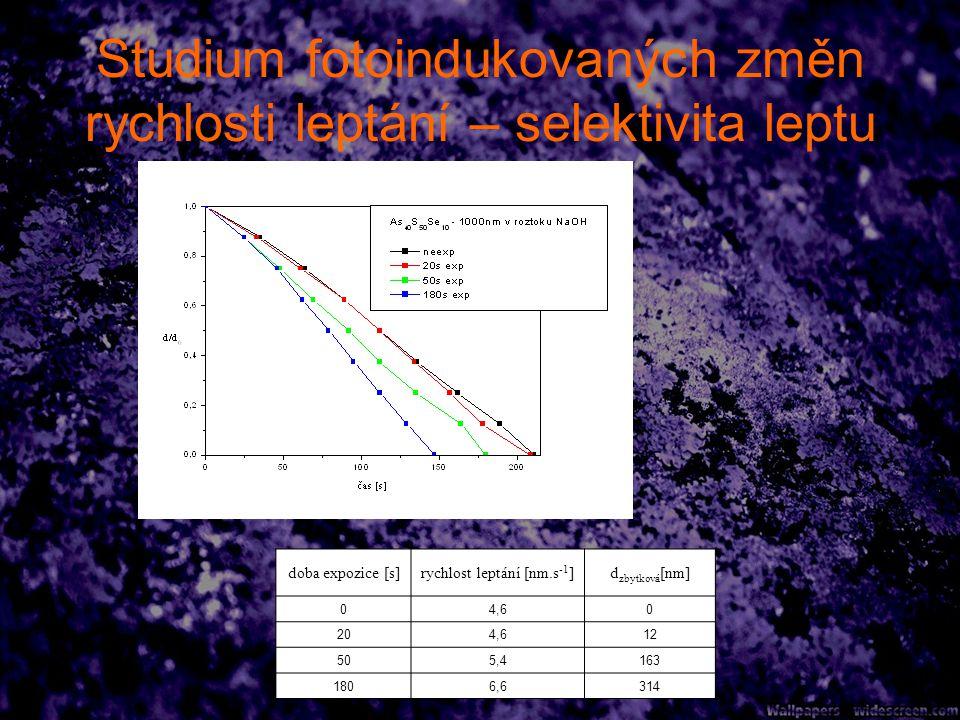 Studium fotoindukovaných změn rychlosti leptání – selektivita leptu doba expozice [s]rychlost leptání [nm.s -1 ]d zbytková [nm] 04,60 204,612 505,4163