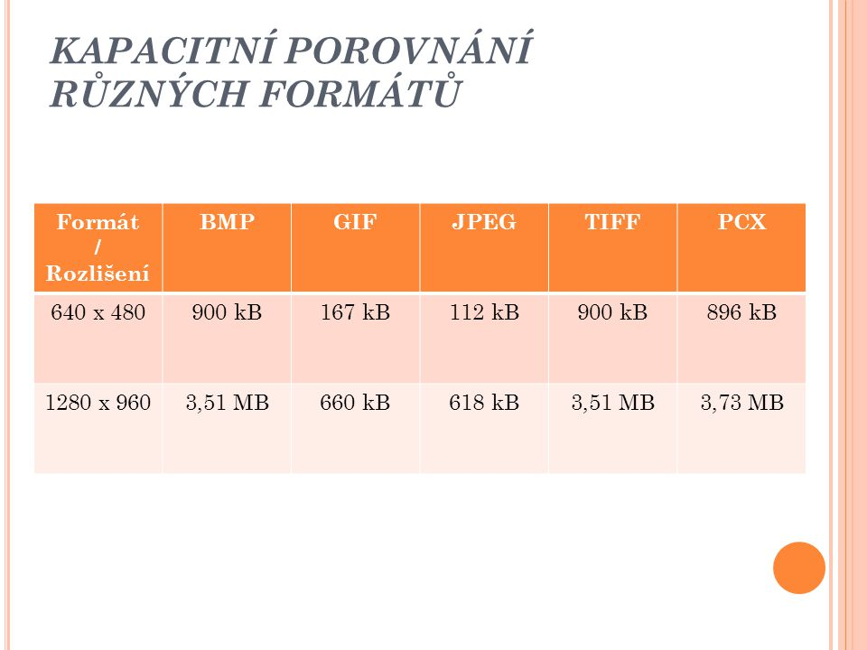 KAPACITNÍ POROVNÁNÍ RŮZNÝCH FORMÁTŮ Formát / Rozlišení BMPGIFJPEGTIFFPCX 640 x 480900 kB167 kB112 kB900 kB896 kB 1280 x 9603,51 MB660 kB618 kB3,51 MB3