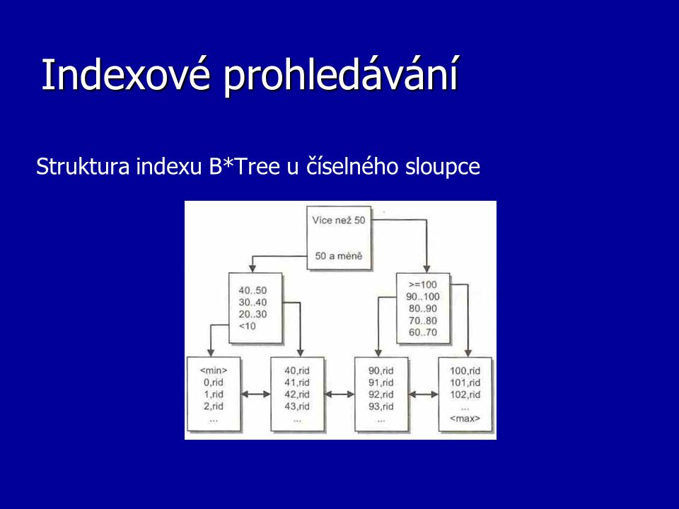 Indexové prohledávání Struktura indexu B*Tree u číselného sloupce
