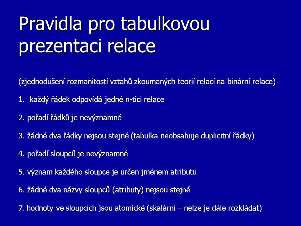 Pravidla pro tabulkovou prezentaci relace (zjednodušení rozmanitostí vztahů zkoumaných teorií relací na binární relace) 1.každý řádek odpovídá jedné n
