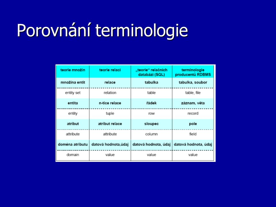 Porovnání terminologie