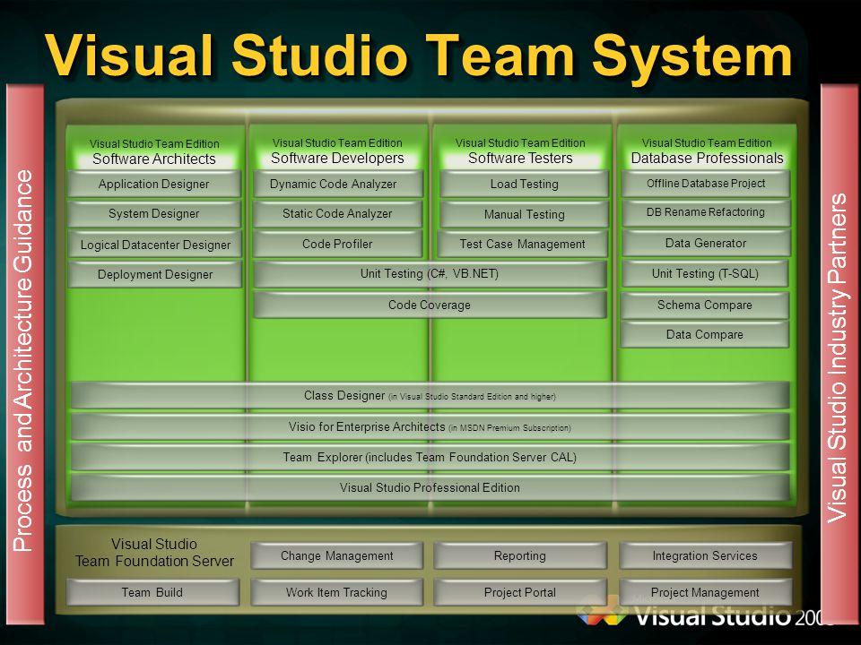 Vnořené objekty Tabulky, pohledy, funkce, procedury,...
