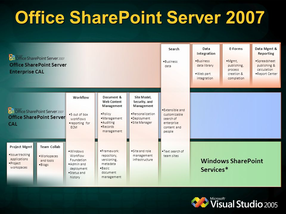 Office SharePoint Server 2007 Windows SharePoint Services* Team CollabProject Mgmt Text search of team sites Issue tracking applications Project workspaces Workspaces and tools Blogs Workflow Document & Web Content Management Site Model, Security, and Management 5 out of box workflows reporting for ECM Policy Management Auditing Records management Personalization Deployment Site Manager Windows Workflow Foundation Admin and deployment Status and history Framework: repository, versioning, metadata Basic document management Site and role management infrastructure Search Extensible and customizable search of enterprise content and people Business data Data Integration E-FormsData Mgmt & Reporting Business data library Web part integration Mgmt, publishing, process creation & completion Spreadsheet publishing & calculation Report Center Office SharePoint Server Enterprise CAL Office SharePoint Server CAL