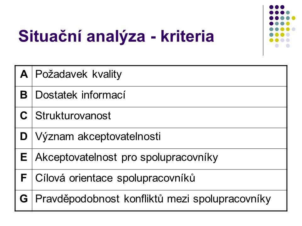 Situační analýza - kriteria APožadavek kvality BDostatek informací CStrukturovanost DVýznam akceptovatelnosti EAkceptovatelnost pro spolupracovníky FC