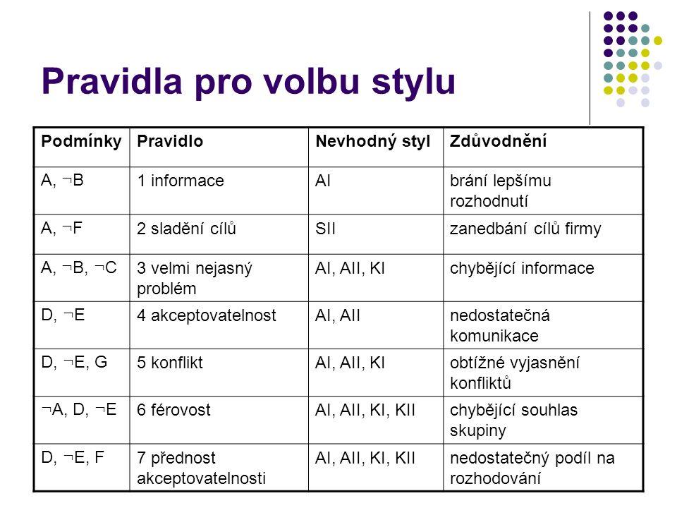Pravidla pro volbu stylu PodmínkyPravidloNevhodný stylZdůvodnění A, ¬ B 1 informaceAIbrání lepšímu rozhodnutí A, ¬ F 2 sladění cílůSIIzanedbání cílů f