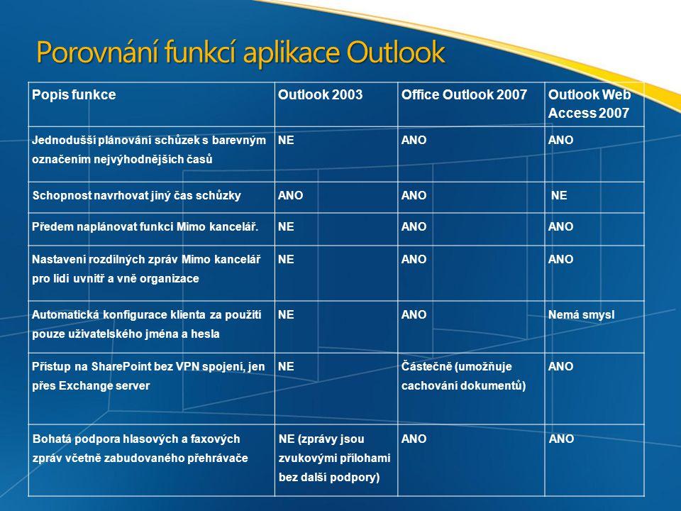 Porovnání funkcí aplikace Outlook Popis funkceOutlook 2003Office Outlook 2007 Outlook Web Access 2007 Jednodušší plánování schůzek s barevným označením nejvýhodnějších časů NEANO Schopnost navrhovat jiný čas schůzky ANO NE Předem naplánovat funkci Mimo kancelář.