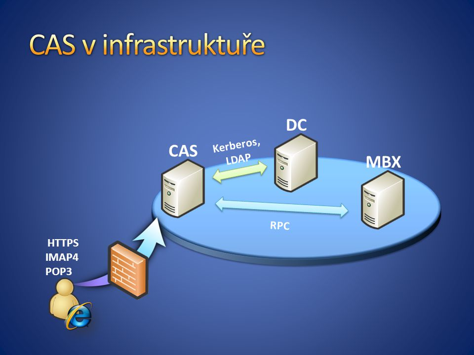 DC MBX CAS HTTPS IMAP4 POP3 Kerberos, LDAP RPC