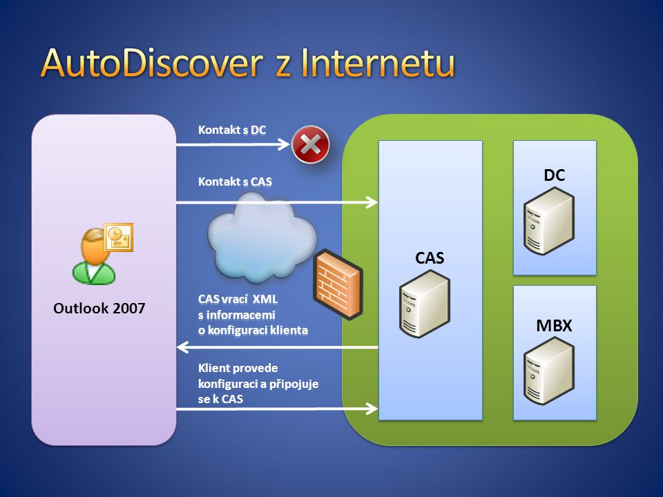 Outlook 2007 CAS DC MBX s DC Kontakt s DC s CAS Kontakt s CAS CAS vrací XML s informacemi o konfiguraci klienta Klient provede konfiguraci a připojuje se k CAS