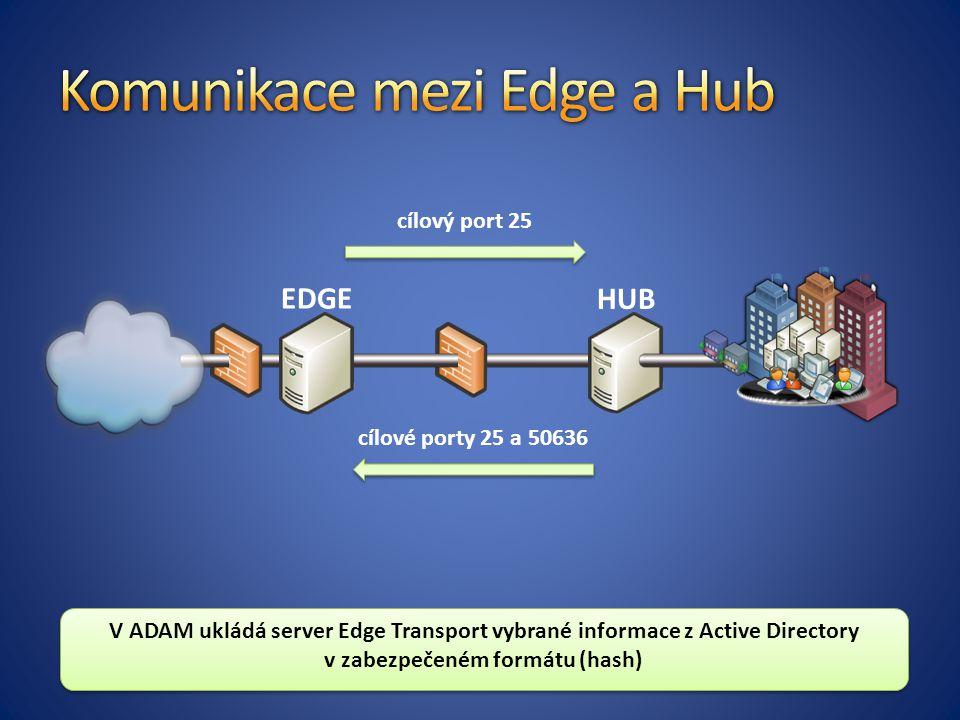 HUB cílový port 25 cílové porty 25 a 50636 EDGE V ADAM ukládá server Edge Transport vybrané informace z Active Directory v zabezpečeném formátu (hash)