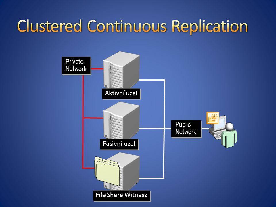 File Share Witness Pasivní uzel Aktivní uzel Private Network Public Network