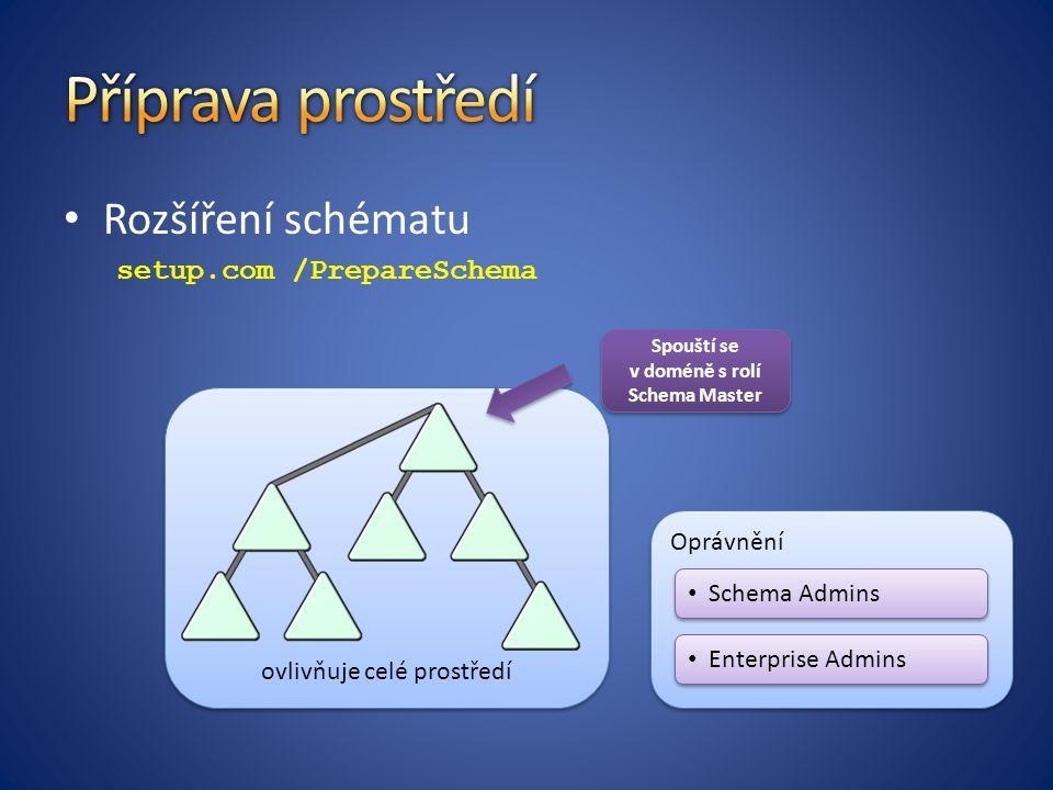 ovlivňuje celé prostředí Oprávnění Rozšíření schématu setup.com /PrepareSchema Spouští se v doméně s rolí Schema Master Schema Admins Enterprise Admins