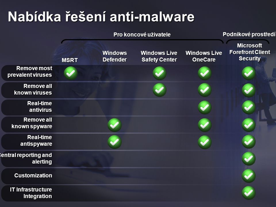 Remove most prevalent viruses Remove all known viruses Real-time antivirus Remove all known spyware Real-time antispyware Central reporting and alerting Customization Microsoft Forefront Client Security MSRT Windows Defender Windows Live Safety Center Windows Live OneCare IT Infrastructure Integration Pro koncové uživatele Podnikové prostředí Nabídka řešení anti-malware
