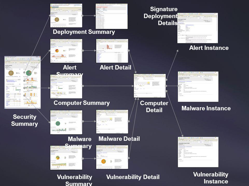 Security Summary Alert Summary Computer Summary Malware Summary Deployment Summary Alert Detail Computer Detail Malware Detail Alert Instance Vulnerab