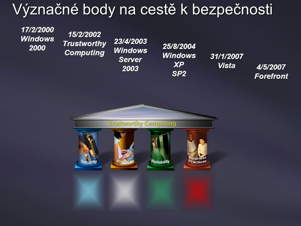 Význačné body na cestě k bezpečnosti 17/2/2000 Windows 2000 15/2/2002 Trustworthy Computing 23/4/2003 Windows Server2003 25/8/2004 Windows XPSP2 31/1/