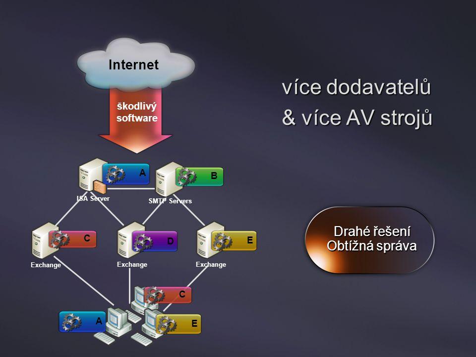 Exchange Internet Exchange ISA Server SMTP Servers A B C D EAE C škodlivý software více dodavatelů & více AV strojů Drahé řešení Obtížná správa