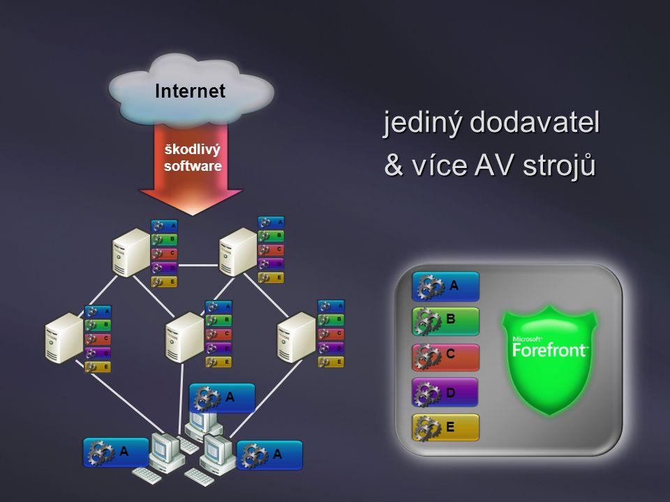 Internet A škodlivý software AAA B C D E jediný dodavatel & více AV strojů