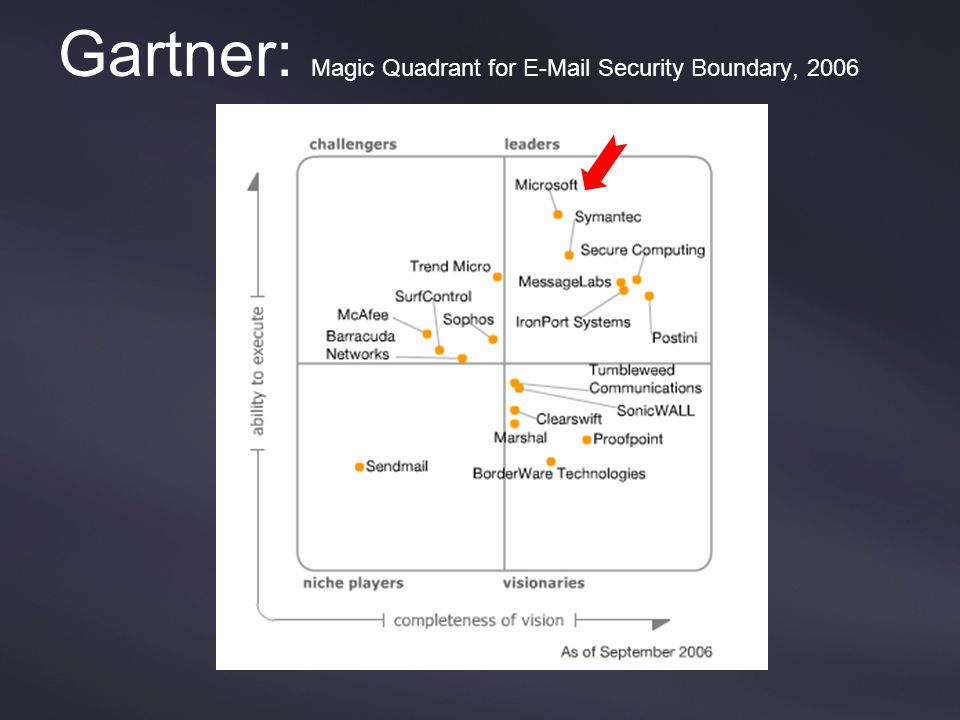 Gartner: Magic Quadrant for E-Mail Security Boundary, 2006 Source: Gartner (September 2006)