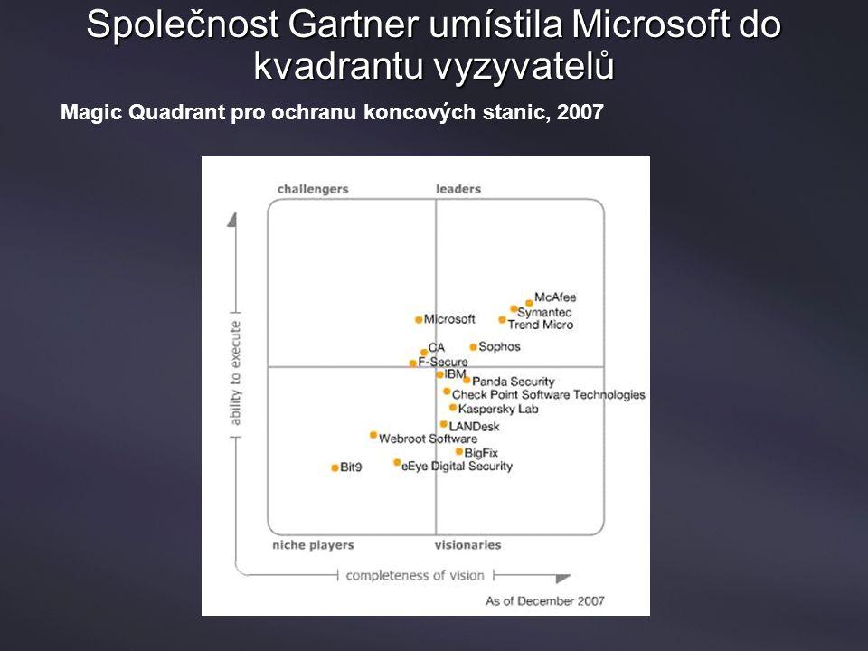 Společnost Gartner umístila Microsoft do kvadrantu vyzyvatelů Magic Quadrant pro ochranu koncových stanic, 2007