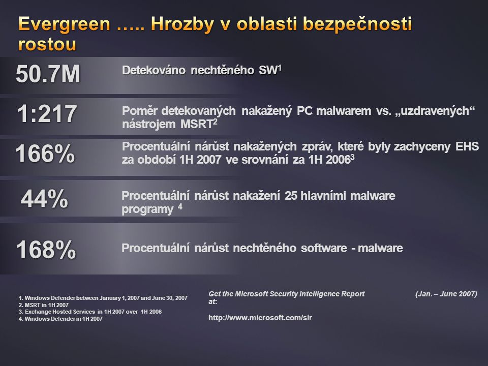 Detekováno nechtěného SW 1 1.Windows Defender between January 1, 2007 and June 30, 2007 2.MSRT in 1H 2007 3.Exchange Hosted Services in 1H 2007 over 1