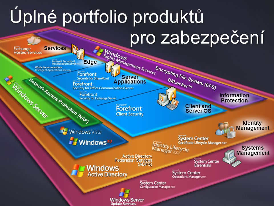 Active Directory Federation Services (ADFS) Identity Management Services Information Protection Encrypting File System (EFS) BitLocker™ Network Access Protection (NAP) Client and Server OS Server Applications Edge Úplné portfolio produktů pro zabezpečení Systems Management