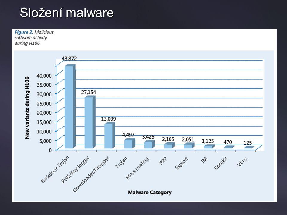 Příklad: Počet nezachycených virů jednotlivými enginy A Viruses Not Caught By (excluding body of message viruses) 2/283/13/23/33/43/53/63/73/83/93/103/113/123/13 Engine A1921232514192217 1517109 Engine B1816171581114162015 91013 Engine C9111392596824134 Engine D8914129131514101114811 Engine E1311 138101413 10131089 Unikátně nezachycené viry za periodu 14 dnů Engine A: 238 Engine B: 197 Engine C: 86 Engine D: 159 Engine E: 156