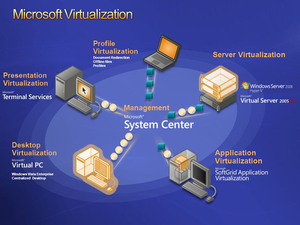 Microsoft Virtual Server Hyper-V VMware ESX (Virtual Center) VMM 2008 VMotion, resource pools … Intelligent Placement Consolidation candidate Windows PowerShell™ (všechny platformy)