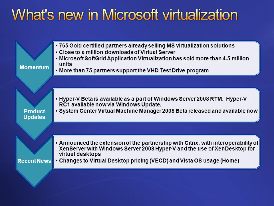 Momentum 765 Gold certified partners already selling MS virtualization solutions Close to a million downloads of Virtual Server Microsoft SoftGrid Application Virtualization has sold more than 4.5 million units More than 75 partners support the VHD Test Drive program Product Updates Hyper-V Beta is available as a part of Windows Server 2008 RTM.