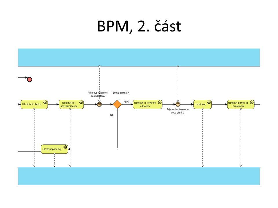 BPM, 2. část