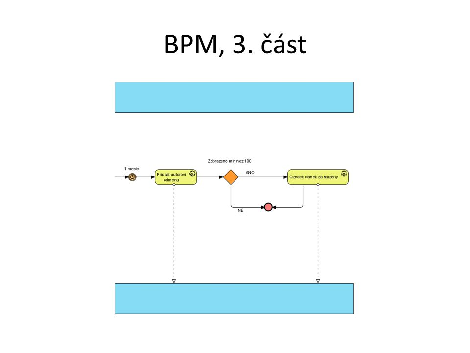 BPM, 3. část