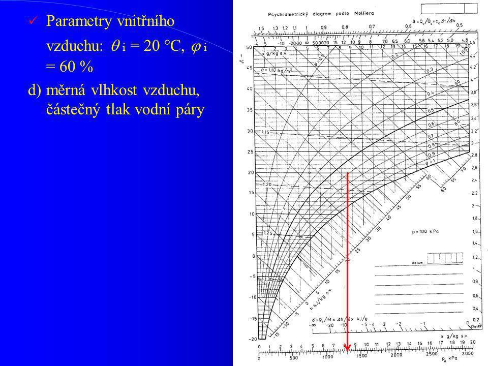 Parametry vnitřního vzduchu:  i = 20 °C,  i = 60 % d)měrná vlhkost vzduchu, částečný tlak vodní páry