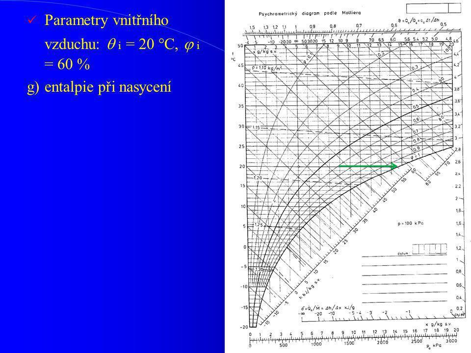 Parametry vnitřního vzduchu:  i = 20 °C,  i = 60 % g)entalpie při nasycení