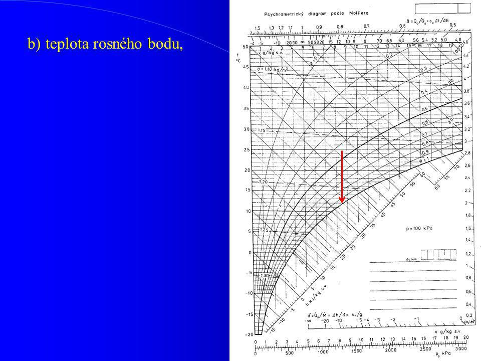 b)teplota rosného bodu,