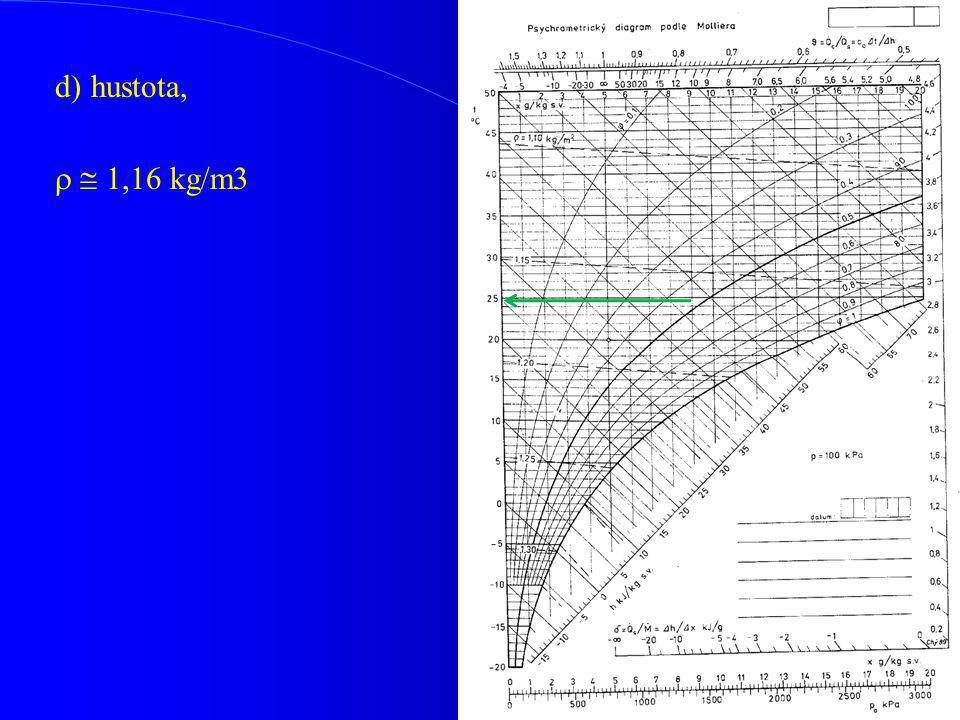 d)hustota,   1,16 kg/m3